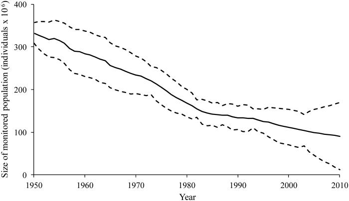 Tendencia estimada para as poboacións de aves mariñas no mundo entre 1950 e 2010